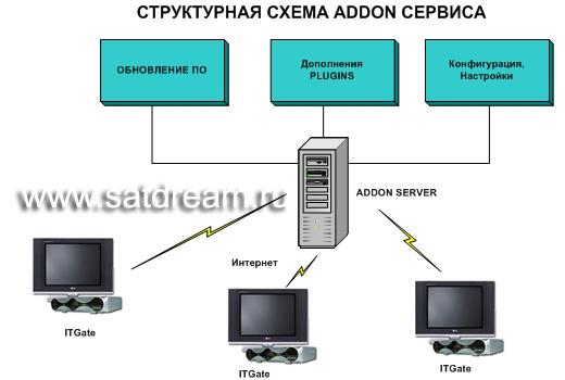 Как сделать сервер k2