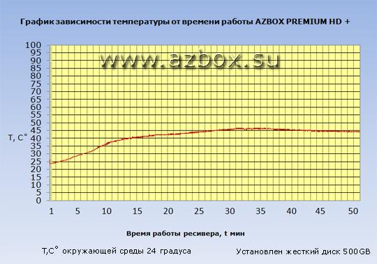 AZBox premium hd plus график температуры