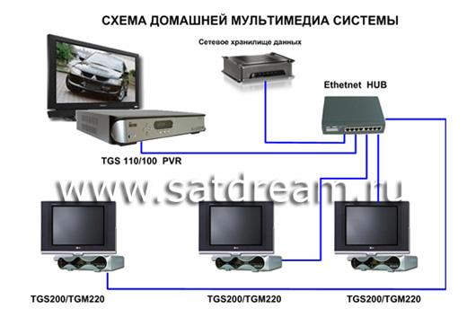 Домашняя мультимедийная система с хранилищем мультимедия файлов