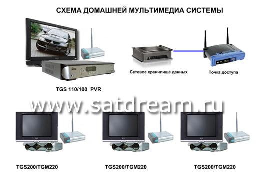 Беспроводная мультимедийная система