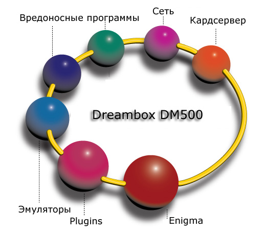 Программы Dreambox DM500